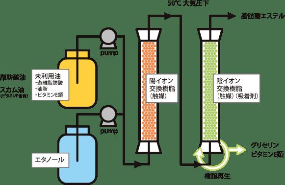 フロー型反応分離システム
